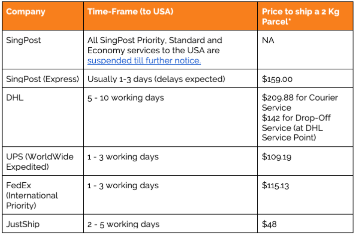 Cheapest Shipping From Singapore to the USA – (Updated 2020)